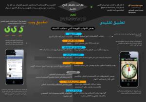 انفوجرافيك مقارنة بين التطبيق العادي (التقليدي) وتطبيق جوال الويب الذي يعمل على متصفح الانترنت او تصميم موقع للجوال